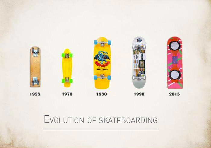 inkulte-evolution-skateboarding