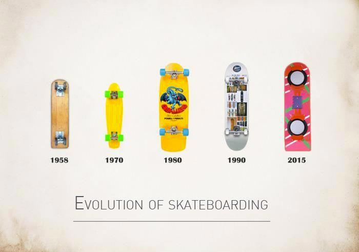 inkulte-evolution-skateboarding